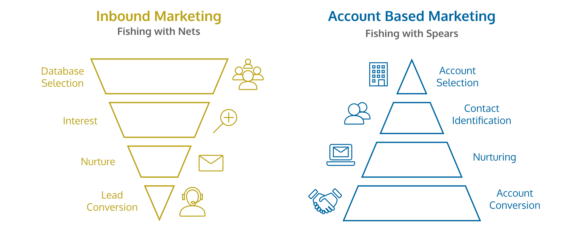 Groworks - Inbound Marketing vs Account Based Marketing